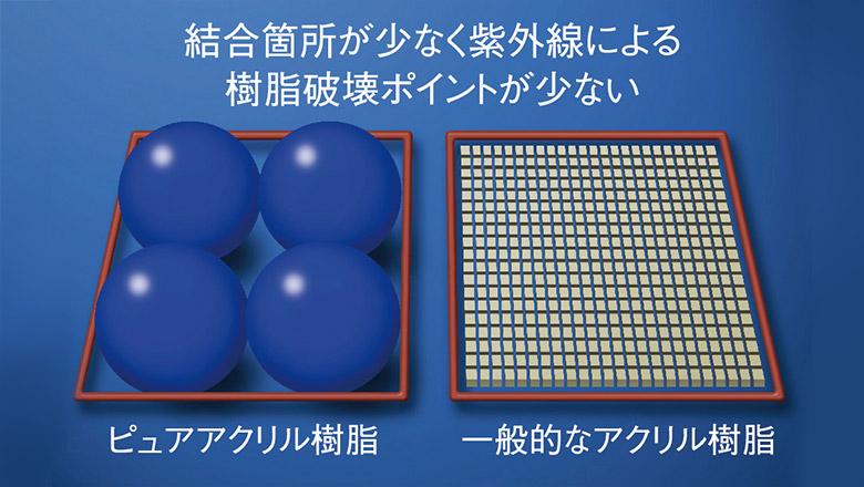 樹脂が大きく、紫外線に強い