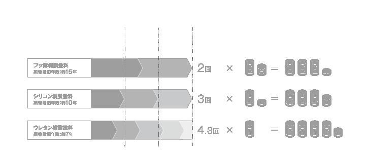 ライフサイクルコストの比較