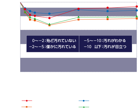 耐汚染性試験